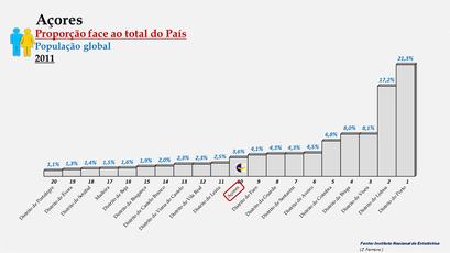 Arquipélago dos Açores – Percentagem da população do País (global) -2011