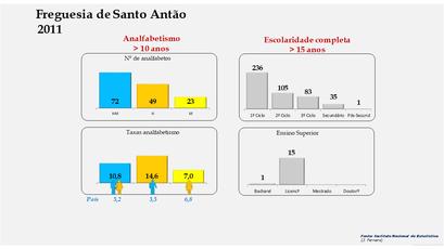 Santo Antão - Níveis de escolaridade da população com mais de 15 anos por sexo (2011)