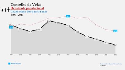 Velas - Densidade populacional (0-14 anos) 1900-2011