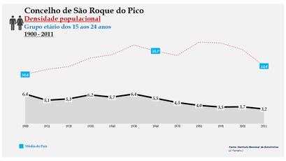 São Roque do Pico - Densidade populacional (15-24 anos) 1900-2011