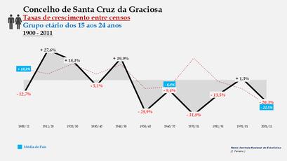 Santa Cruz da Graciosa  – Taxa de crescimento populacional entre censos (15-24 anos) 1900-2011
