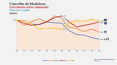 Madalena - Distribuição da população por grupos etários (índices) 1900-2011
