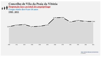 Vila da Praia da Vitória - Proporção face ao total da população do distrito (0-14 anos) 1900/2011
