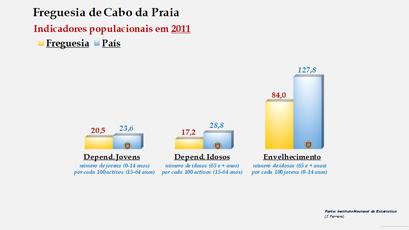 Cabo da Praia - Índice de dependência de jovens, de idosos e de envelhecimento (2011)