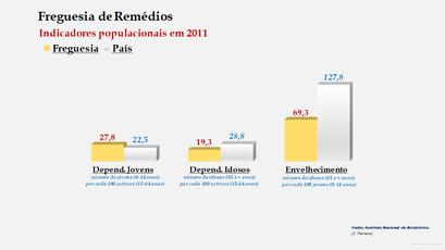 Remédios - Índice de dependência de jovens, de idosos e de envelhecimento (2001 e 2011)