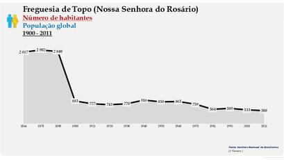 Topo (Nossa Senhora do Rosário) - Número de habitantes