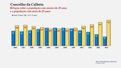 Calheta – Distribuição da população por grupos etários (< e > 25 anos) 1900-2011