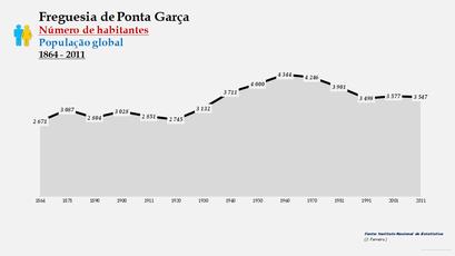Ponta Garça - Número de habitantes