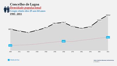 Lagoa - Densidade populacional (25-64 anos) 1900-2011