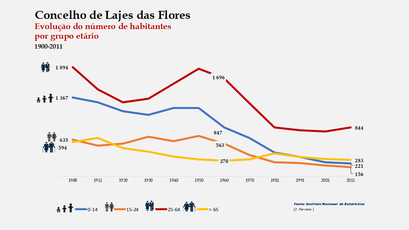 Lajes das Flores - Distribuição da população por grupos etários (comparada) 1900-2011