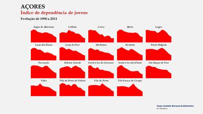 Arquipélago dos Açores - Índice de dependência de jovens – Evoluçao comparada dos concelhos