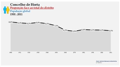 Horta - Densidade populacional (global) 1864-2011