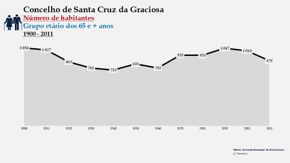 Santa Cruz da Graciosa  - Número de habitantes (65 e + anos) 1900-2011