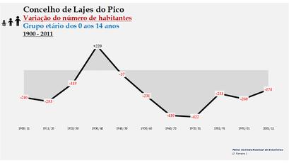 Lajes do Pico - Variação do número de habitantes (0-14 anos) 1900-2011
