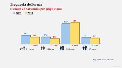 Furnas - Número de habitantes por grupo etário (2001-2011)