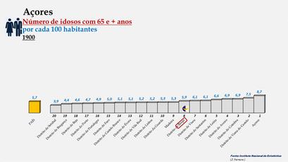 Arquipélago dos Açores - Percentagem de habitantes com 65 e + anos (1900)