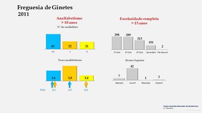 Ginetes - Níveis de escolaridade da população com mais de 15 anos por sexo (2011)