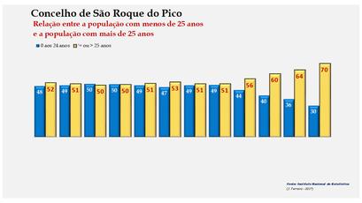 Vila da Praia da Vitória - Distribuição da população por grupos etários (< e > 25 anos) 1900-2011