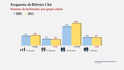 Ribeira Chã - Número de habitantes por grupo etário (2001-2011)