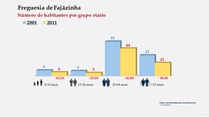 Fajãzinha - Número de habitantes por grupo etário (2001-2011)