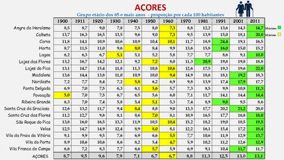 Arquipélago dos Açores – Proporção da população com 65 e + anos (1864-2011)