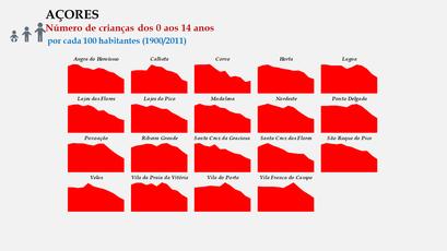 Arquipélago dos Açores - Proporção da população entre os 0 e os 14 anos - Evolução comparada dos concelhos