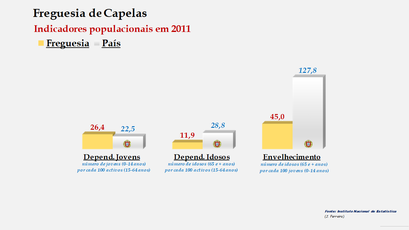 Capelas - Índice de dependência de jovens, de idosos e de envelhecimento (2001 e 2011)