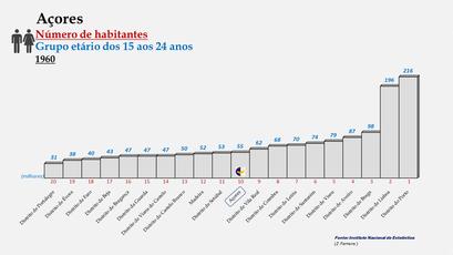Arquipélago dos Açores - Posição ocupada em 1960 (15-24 anos)
