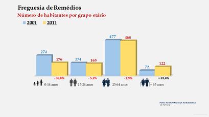 Remédios - Número de habitantes por grupo etário (2001-2011)
