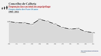 Calheta - Proporção face ao total da população do arquipélago (0-14 anos) 1900/2011