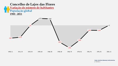 Lajes das Flores - Variação do número de habitantes (global) 1900-2011