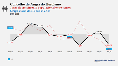 Angra do Heroísmo – Taxa de crescimento populacional entre censos (15-24 anos) 1900-2011