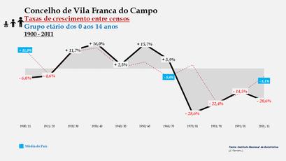 Vila Franca do Campo – Taxa de crescimento populacional entre censos (0-14 anos) 1900-2011