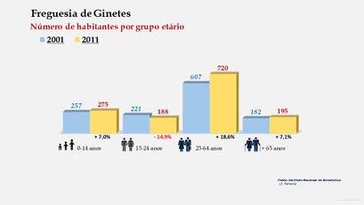 Ginetes - Número de habitantes por grupo etário (2001-2011)