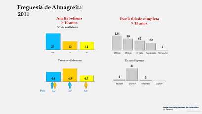 Almagreira - Níveis de escolaridade da população com mais de 15 anos por sexo (2011)