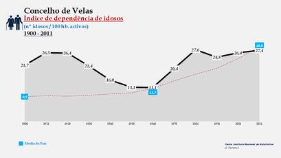 Velas - Índice de dependência de idosos 1900-2011