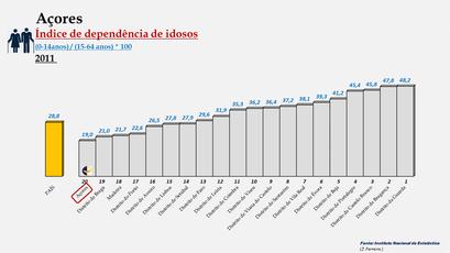 Arquipélago dos Açores – Índice de dependência de idosos (2011)