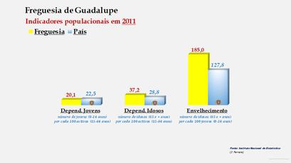 Guadalupe - Índice de dependência de jovens, de idosos e de envelhecimento (2011)