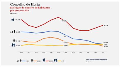 Horta - Distribuição da população por grupos etários (comparada) 1900-2011