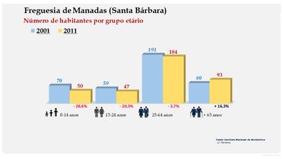 Manadas (Santa Bárbara) - Número de habitantes por grupo etário (2001-2011)