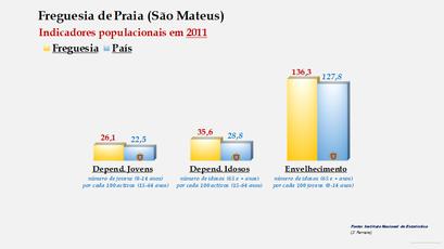 Praia (São Mateus) - Índice de dependência de jovens, de idosos e de envelhecimento (2011)