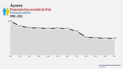 Arquipélago dos Açores – Percentagem da população do País (global) - 1900/2011