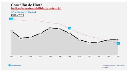 Horta - Índice de sustentabilidade potencial 1900-2011
