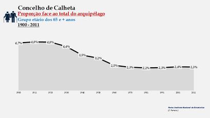 Calheta - Proporção face ao total da população do arquipélago (65 e + anos) 1900/2011