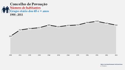 Povoação - Número de habitantes (65 e + anos) 1900-2011