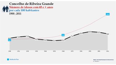 Ribeira Grande - Evolução da percentagem do grupo etário dos 65 e + anos, entre 1900 e 2011