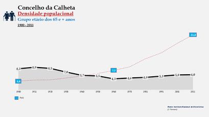 Calheta - Densidade populacional (65 e + anos) 1900-2011