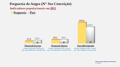 Angra (Nª Sra Conceição) Índice de dependência de jovens, de idosos e de envelhecimento (2001 e 2011)