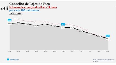 Lajes do Pico - Evolução da percentagem do grupo etário dos 0 aos 14 anos, entre 1900 e 2011