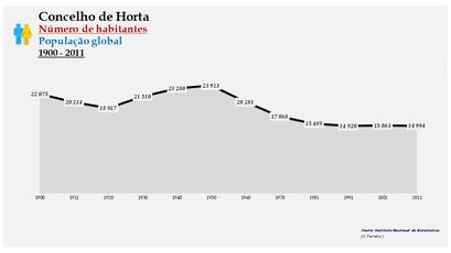 Horta - Número de habitantes (global) 1900-2011